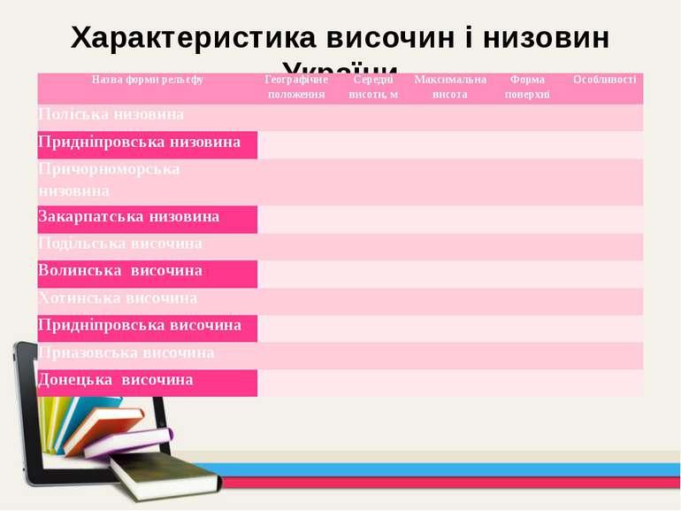 Характеристика височин і низовин України Назваформирельєфу Географічне положе...