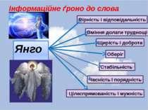 Інформаційне ґроно до слова «янгол» : Янгол Вірність і відповідальність Щиріс...