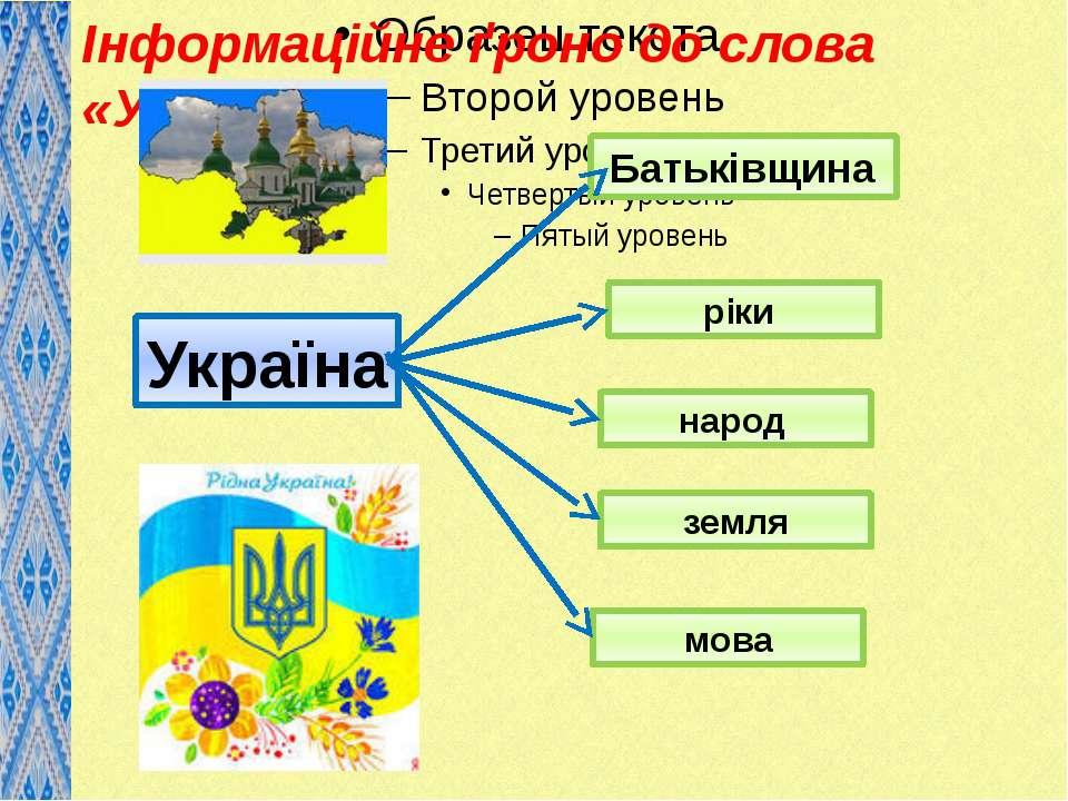 Інформаційне ґроно до слова «Україна»: Україна Батьківщина ріки народ земля мова