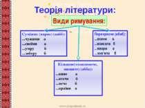 Теорія літератури: Кільцеве(охоплююче, оповите) (абба): ...кине а ...втече б ...