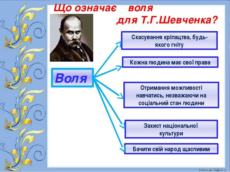 Що означає воля для Т.Г.Шевченка? Воля Скасування кріпацтва, будь-якого гніту...