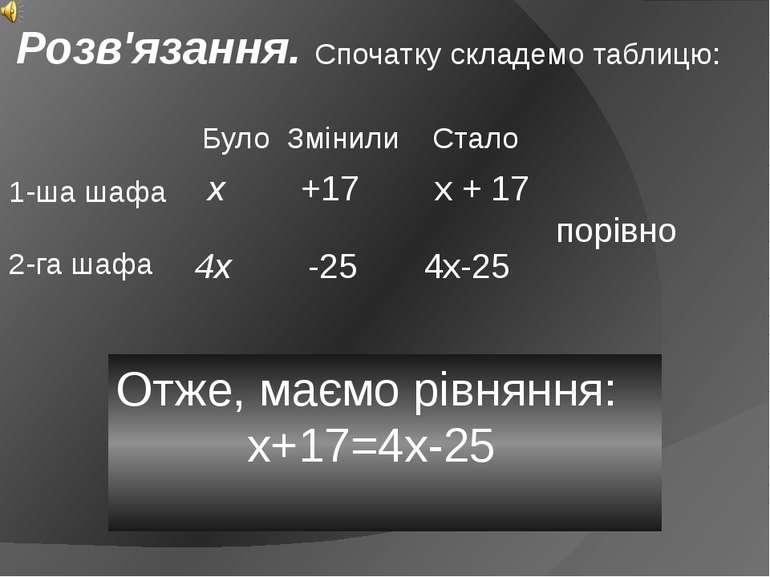 Розв'язання. Спочатку складемо таблицю: Отже, маємо рівняння: х+17=4х-25 Було...