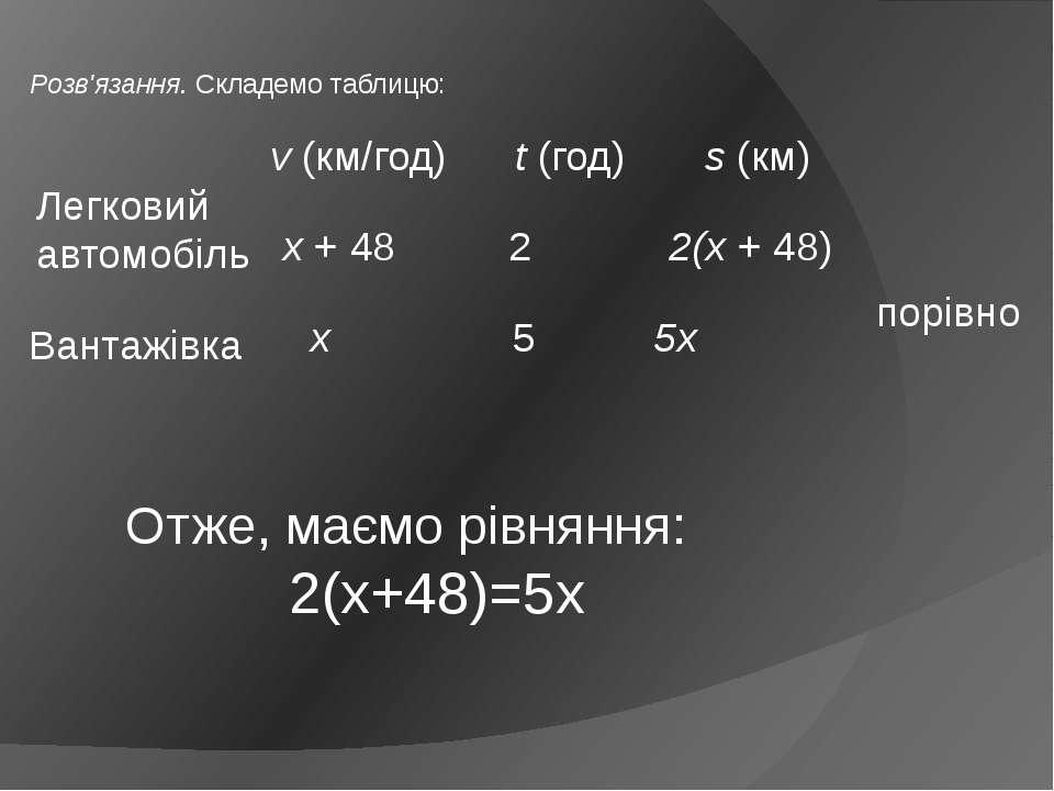Розв'язання. Складемо таблицю: Отже, маємо рівняння: 2(х+48)=5х v (км/год) t ...