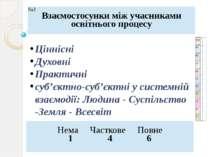 Ціннісні Духовні Практичні суб'єктно-суб'єктні у системній взаємодії: Людина ...