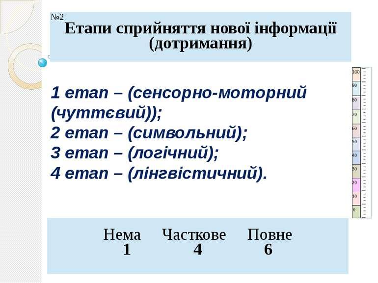 1 етап – (сенсорно-моторний (чуттєвий)); 2 етап – (символьний); 3 етап – (лог...