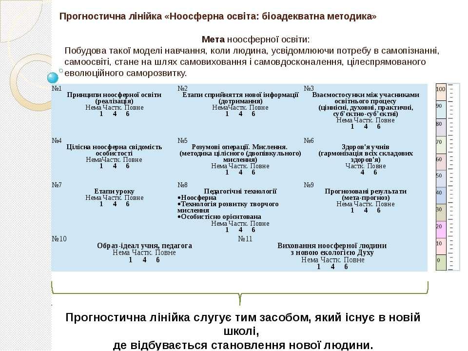 Прогностична лінійка «Ноосферна освіта: біоадекватна методика» Мета ноосферно...