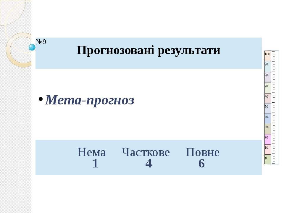 Мета-прогноз №9 Прогнозовані результати Нема Часткове Повне 1 4 6