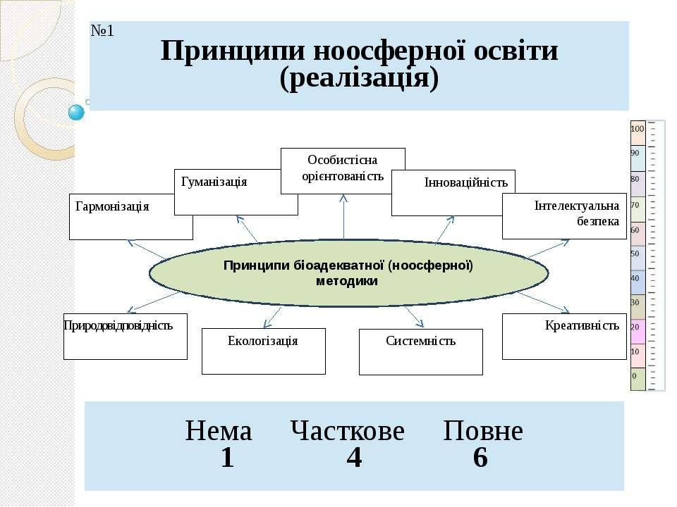 Гармонізація Принципи біоадекватної (ноосферної) методики Гуманізація Особист...
