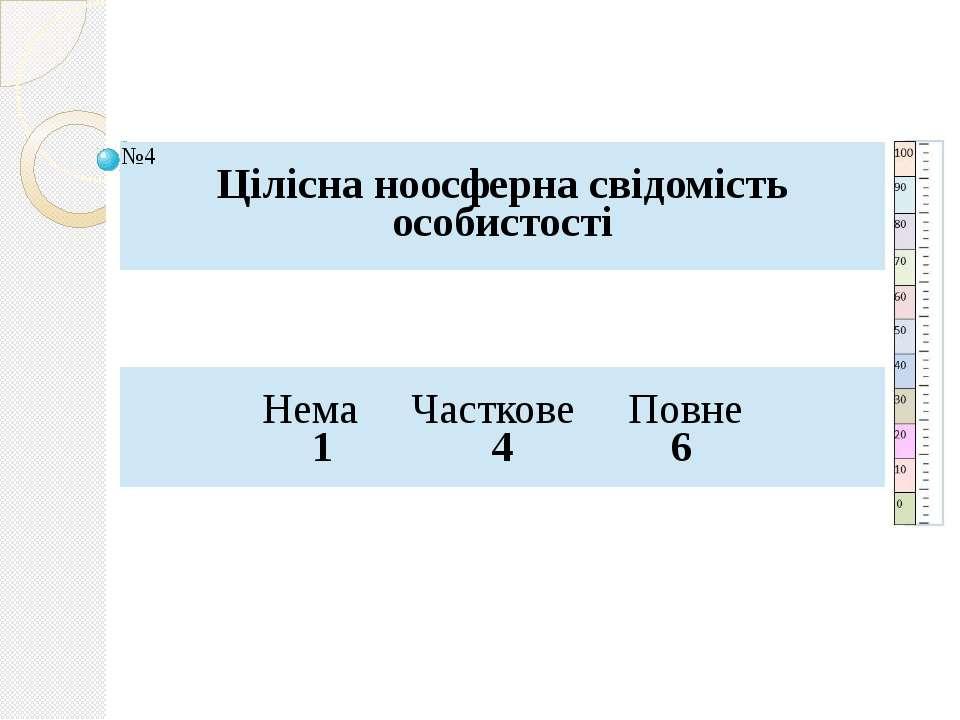 №4 Ціліснаноосфернасвідомість особистості Нема Часткове Повне 1 4 6