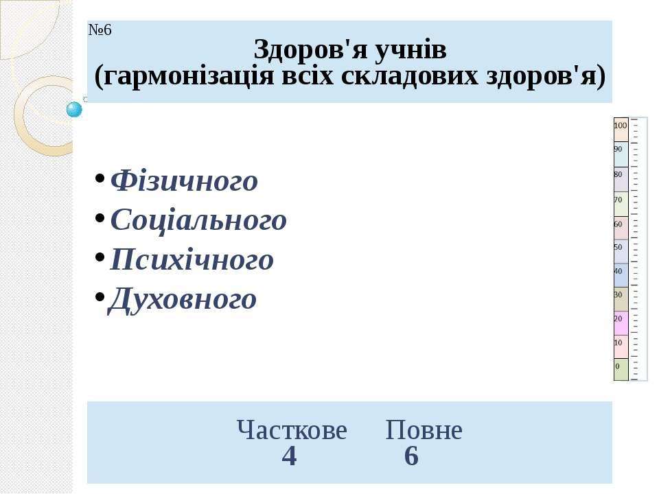 Фізичного Соціального Психічного Духовного №6 Здоров'я учнів (гармонізація вс...