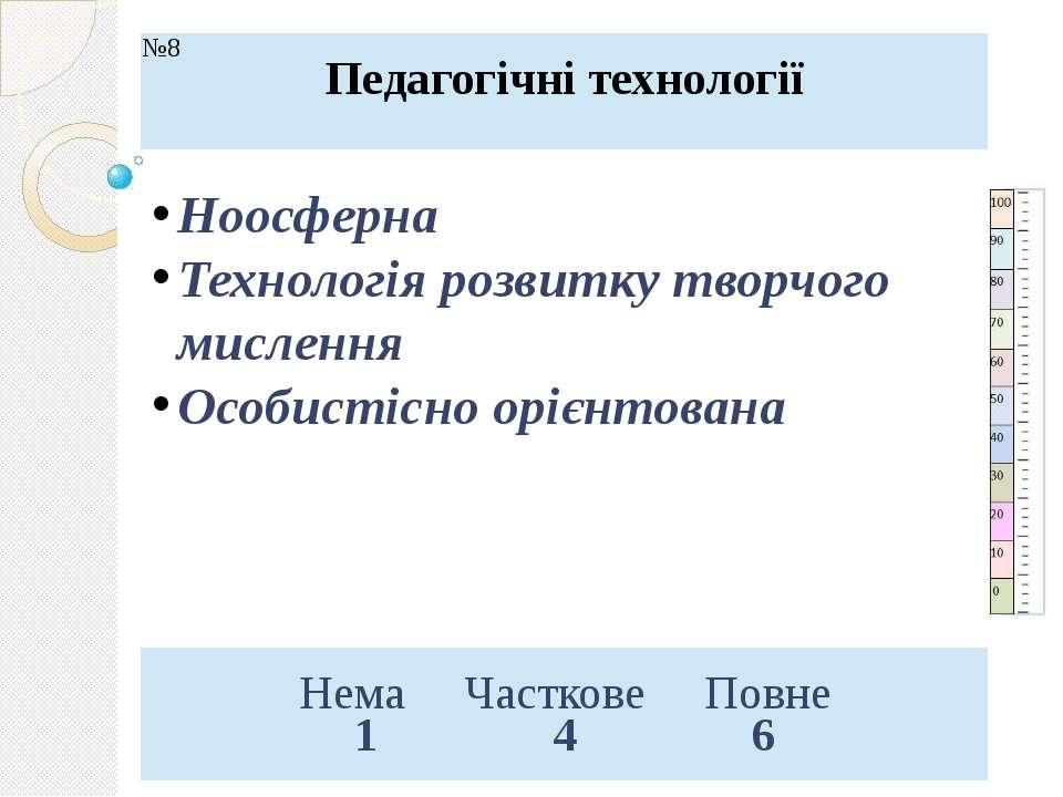 Ноосферна Технологія розвитку творчого мислення Особистісно орієнтована №8 Пе...