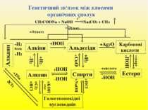 Генетичний зв'язок між класами органічних сполук Алкени Алкіни Альдегіди Карб...