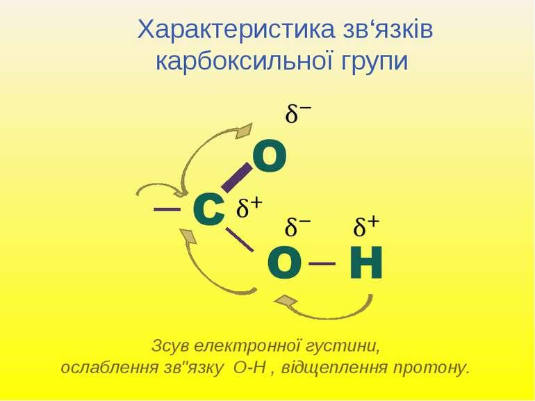 Характеристика зв'язків карбоксильної групи Зсув електронної густини, ослабле...