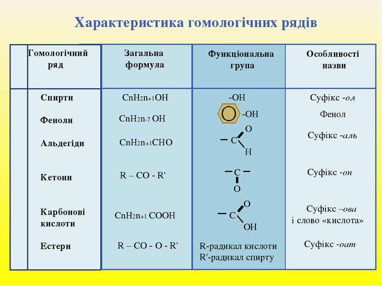 Характеристика гомологічних рядів Гомологічний ряд Загальна формула Функціона...