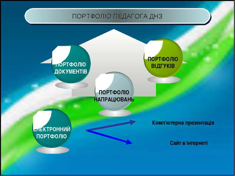 ПОРТФОЛІО ПЕДАГОГА ДНЗ Комп'ютерна презентація Сайт в Інтернеті