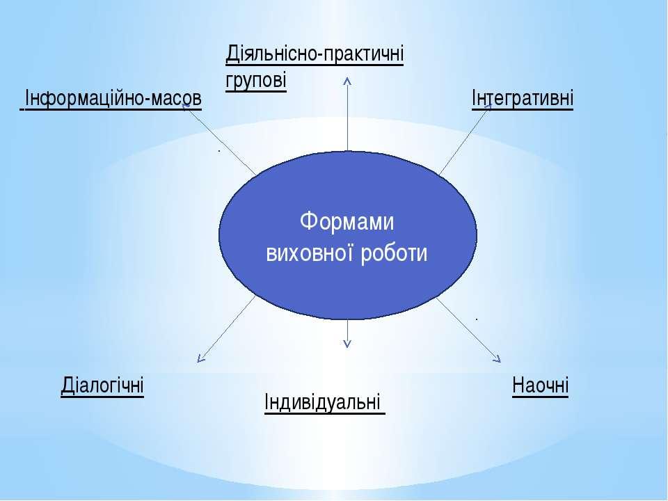 Формами виховної роботи Інформаційно-масов Діяльнісно-практичні групові Інте...