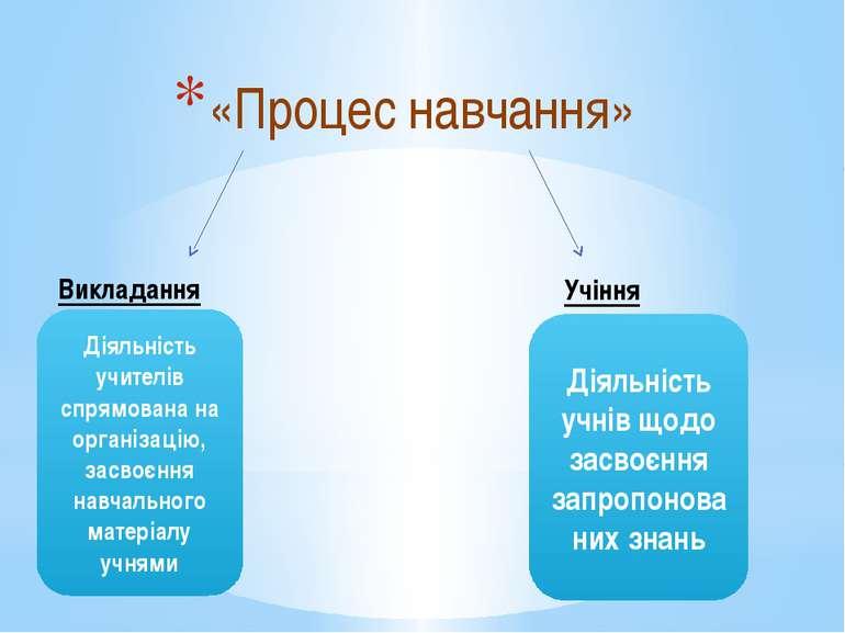 «Процес навчання» Викладання Учіння Діяльність учителів спрямована на організ...