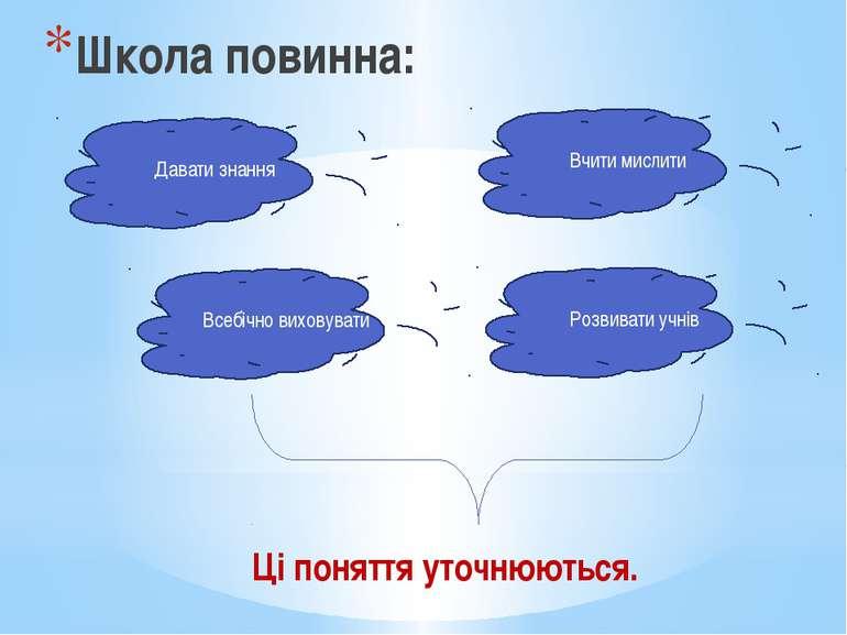 Школа повинна: Давати знання Всебічно виховувати Розвивати учнів Вчити мислит...