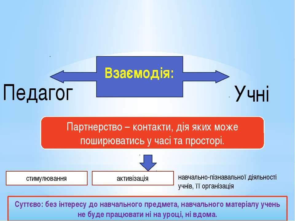 Взаємодія: Педагог Учні Партнерство – контакти, дія яких може поширюватись у ...