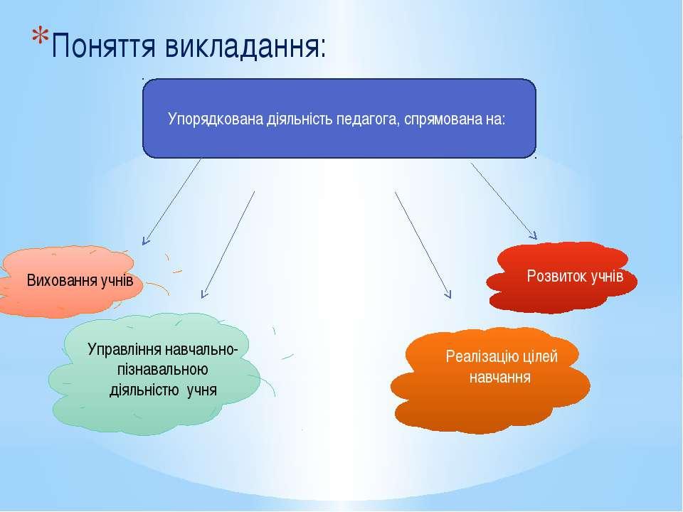 Поняття викладання: Упорядкована діяльність педагога, спрямована на: Вихованн...