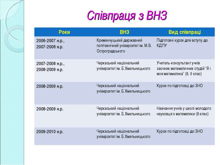 Співпраця з ВНЗ Роки ВНЗ Вид співпраці 2006-2007 н.р., 2007-2008 н.р. Кременч...