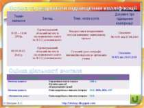 © Шапран В.С. http://vitshap.blogspot.com Термін навчання Заклад Тема, назва ...