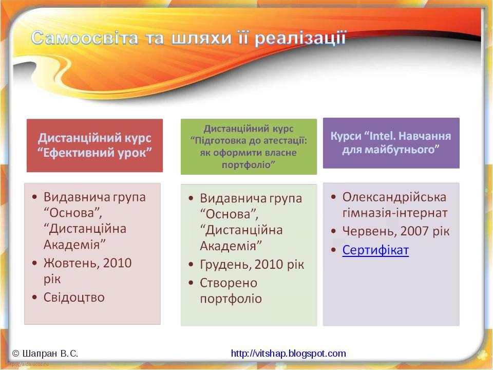 © Шапран В.С. http://vitshap.blogspot.com © Шапран В.С. http://vitshap.blogsp...