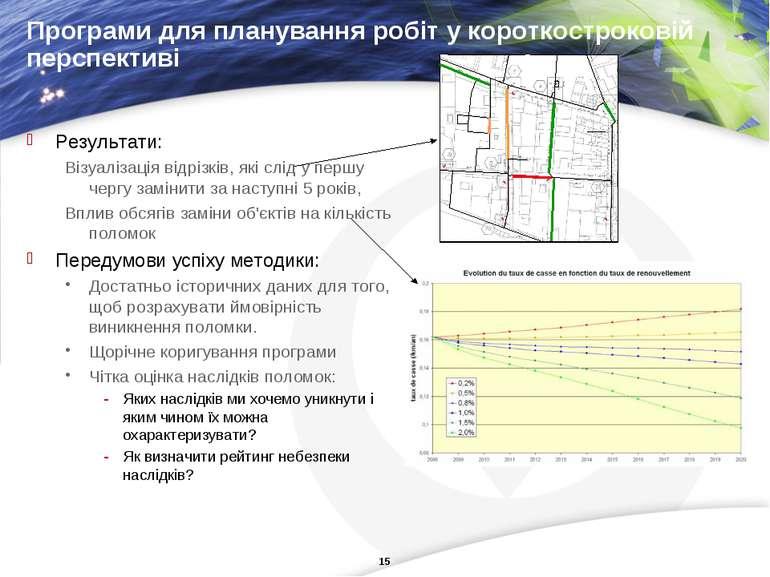 Програми для планування робіт у короткостроковій перспективі Результати: Візу...