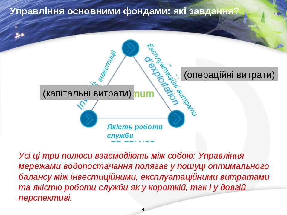 Управління основними фондами: які завдання? Усі ці три полюси взаємодіють між...