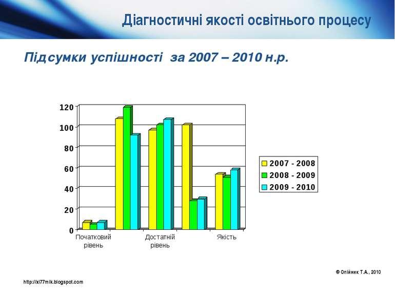 Діагностичні якості освітнього процесу Підсумки успішності за 2007 – 2010 н.р...