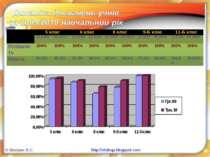 © Шапран В.С. http://vitshap.blogspot.com 5 клас 6 клас 8 клас 9-Б клас 11-Б ...