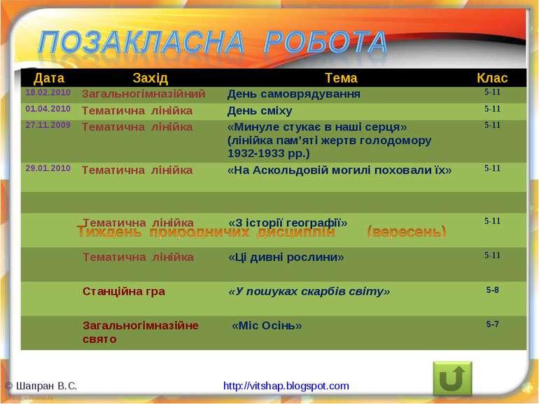 © Шапран В.С. http://vitshap.blogspot.com Дата Захід Тема Клас 18.02.2010 Заг...
