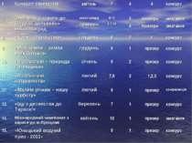 6. Конкурс санпостів квітень 7 4 4 конкурс 7. Змагання з карате-до (клуб «Еде...