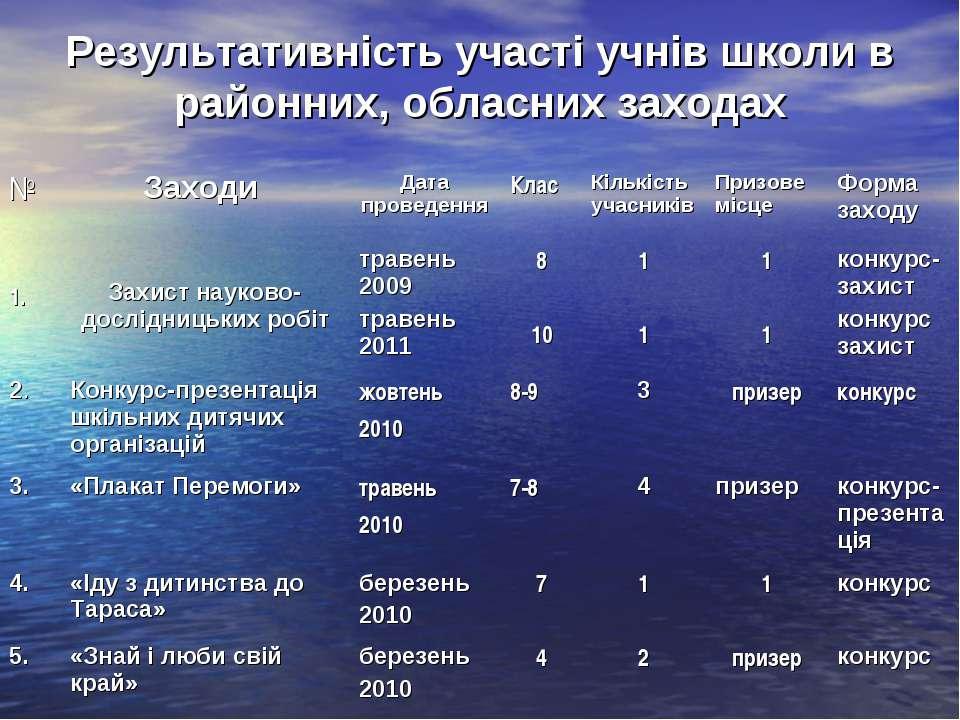 Результативність участі учнів школи в районних, обласних заходах