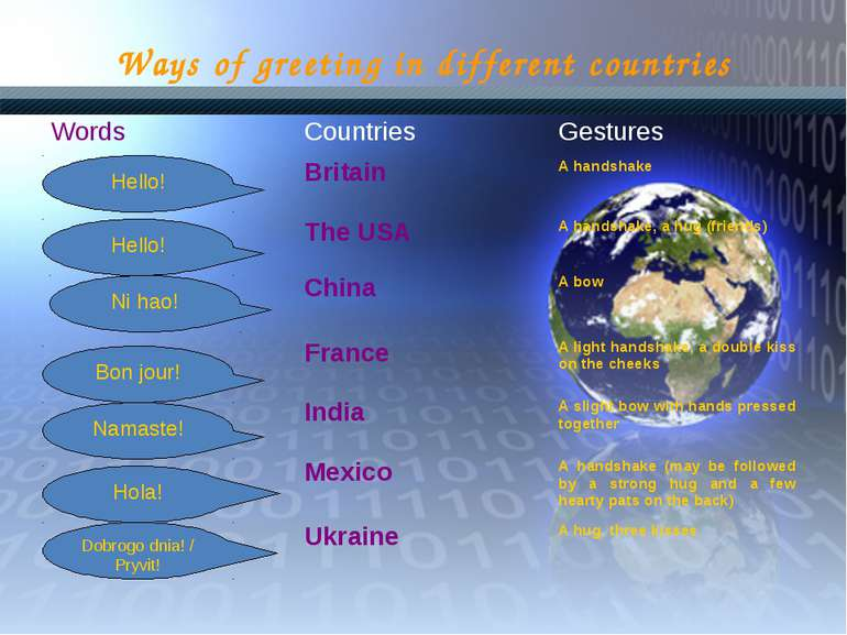 Ways of greeting in different countries Hello! Hello! Ni hao! Bon jour! Namas...