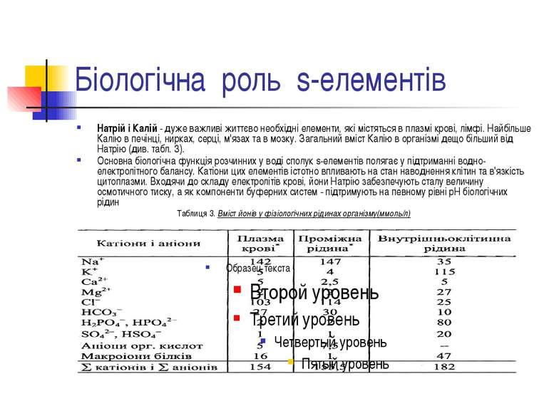 Біологічна роль s-елементів Натрій і Калій - дуже важливі життєво необхідні е...