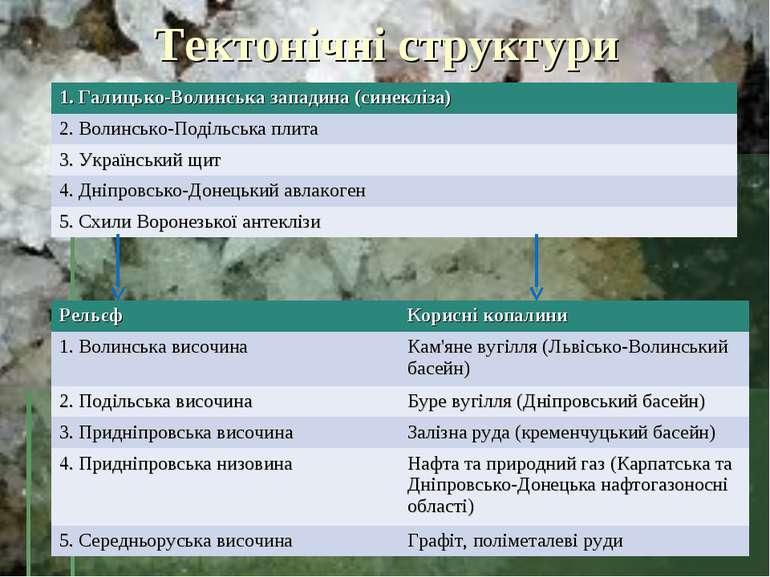Тектонічні структури 1. Галицько-Волинська западина (синекліза) 2. Волинсько-...