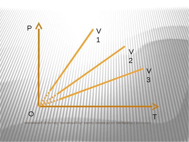 Чим менший об'єм газу, тим менший кут нахилу ізохори до осі температур ( V1