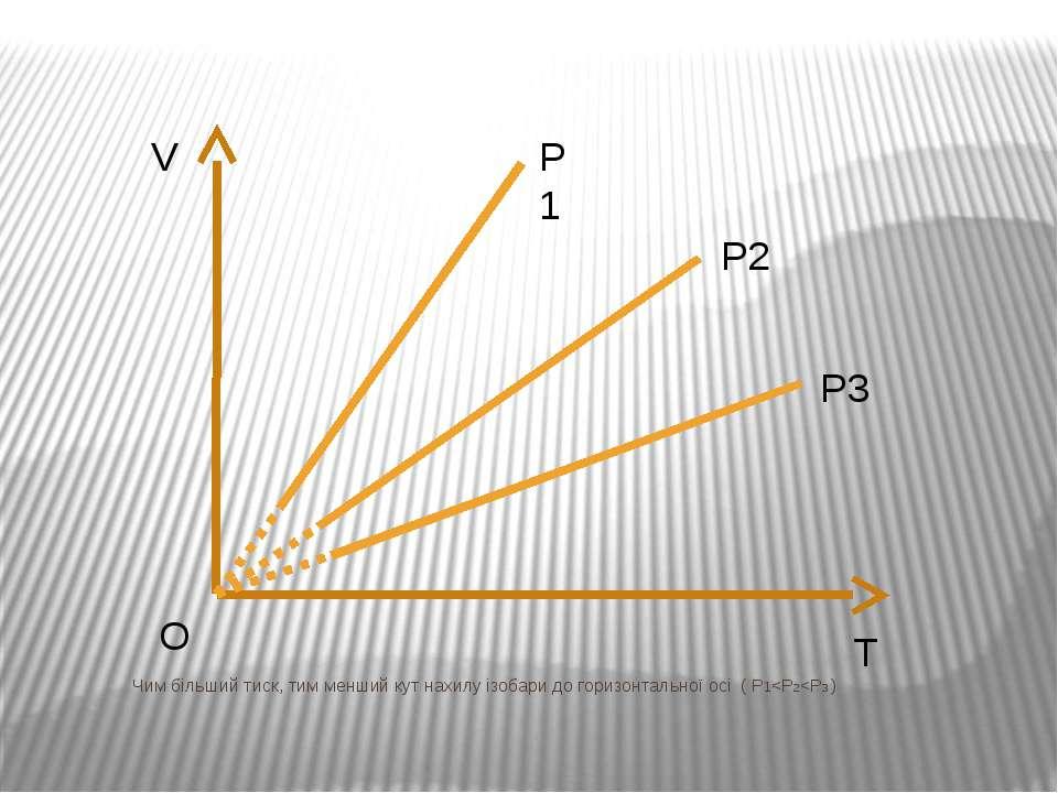 V T O Чим більший тиск, тим менший кут нахилу ізобари до горизонтальної осі ( P1