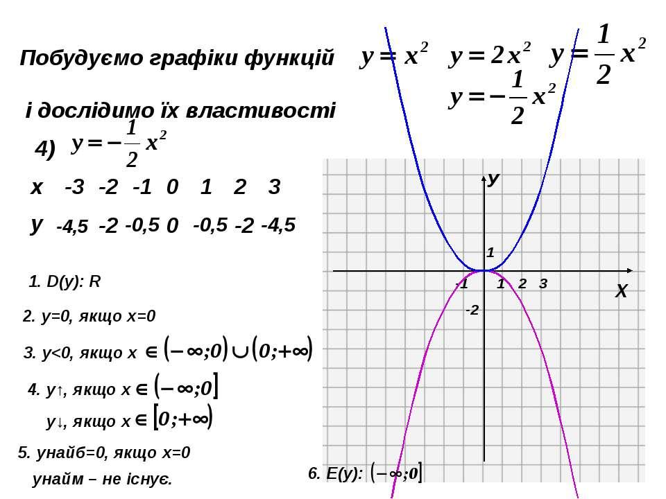 Пункт 3.7. З'ясуємо, що являє собою графік квадратичної функції, заданої форм...