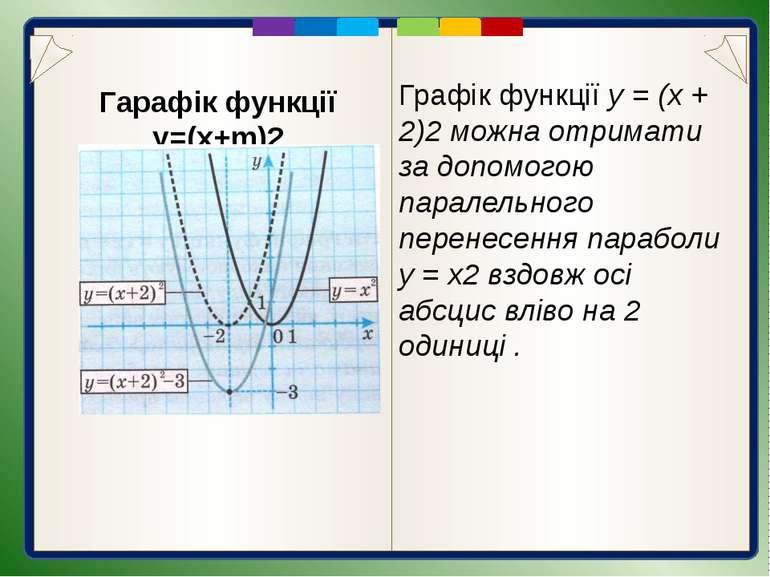 Запитання для самоперевірки 1. Що є графіком функції виду у = (х + m)2? 2. Як...