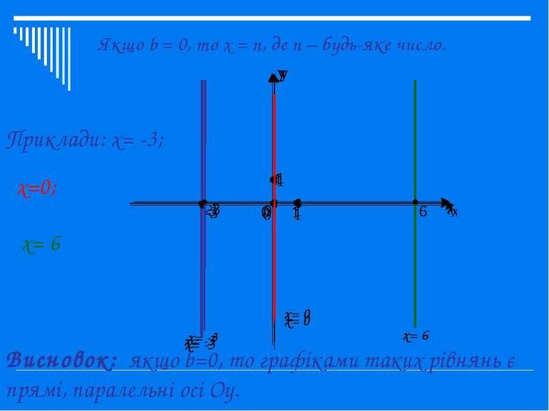 Якщо b = 0, то x = n, де n – будь-яке число. Приклади: x= -3; x=0; x= 6 Висно...