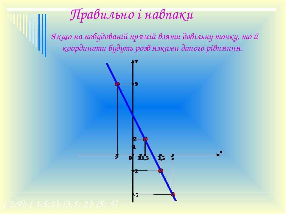 Правильно і навпаки Якщо на побудованій прямій взяти довільну точку, то її ко...