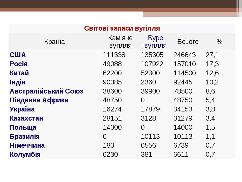 Світові запаси вугілля Країна Кам'яне вугілля Буре вугілля Всього % США 11133...