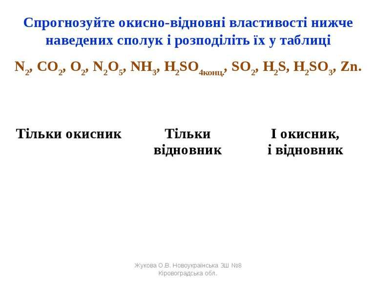 Спрогнозуйте окисно-відновні властивості нижче наведених сполук і розподіліть...
