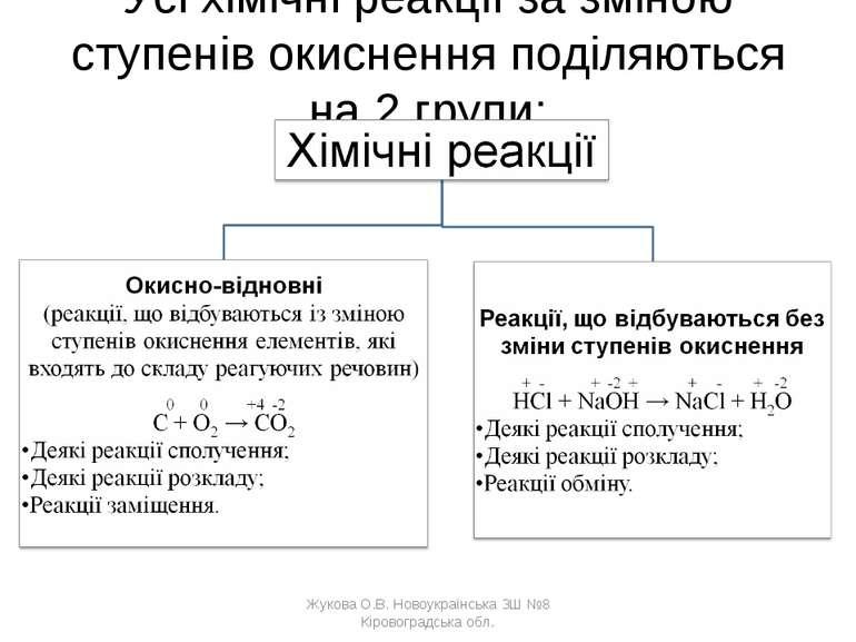 Усі хімічні реакції за зміною ступенів окиснення поділяються на 2 групи: Жуко...