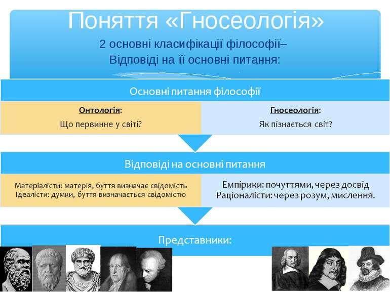 Поняття «Гносеологія» 2 основні класифікації філософії– Відповіді на її основ...