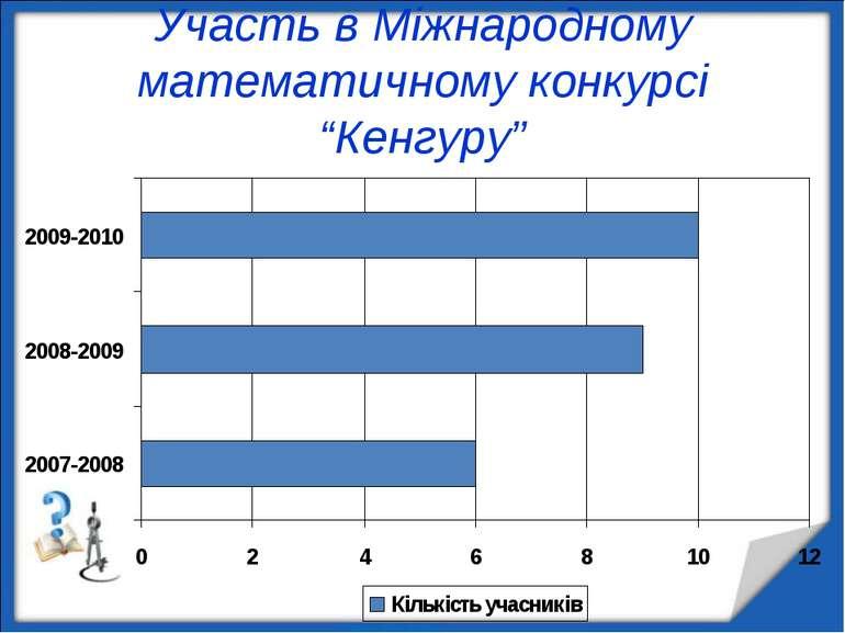 """Участь в Міжнародному математичному конкурсі """"Кенгуру"""""""