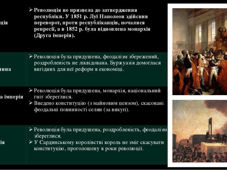 Франція Революція не призвела до затвердження республіки. У 1851 р. Луї Напол...
