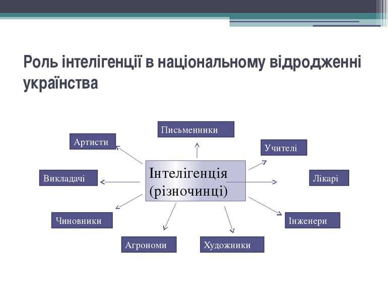 Роль інтелігенції в національному відродженні українства Інтелігенція (різноч...